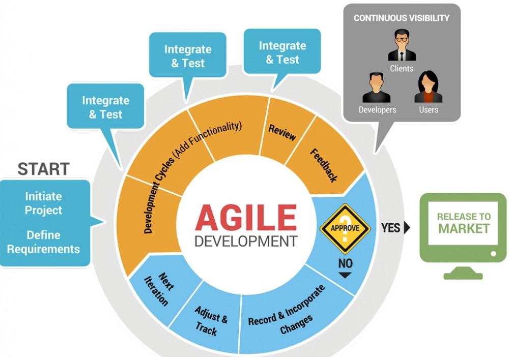 Metodologias Agiles y SCRUM   Design Soft   Mobile App Development